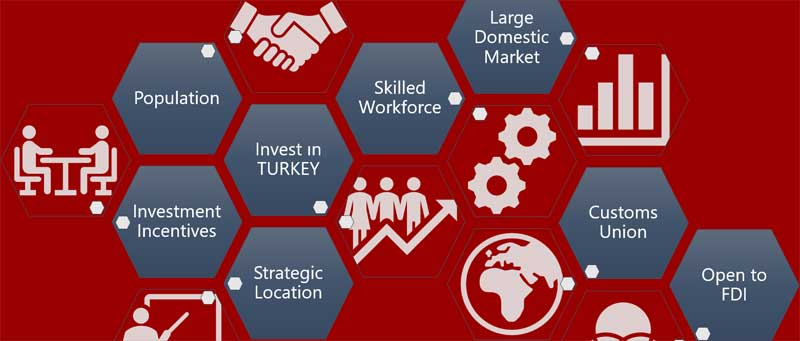 Invest-in-Turkey-Reasons-to-Invest-foreign-direct-investment-feasibility-study